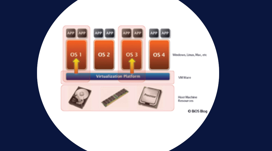 Virtualization technologies in server, workstation, datacenter and reduce data center foot print, low capital & power cost service in New Jersey & New York cities, USA